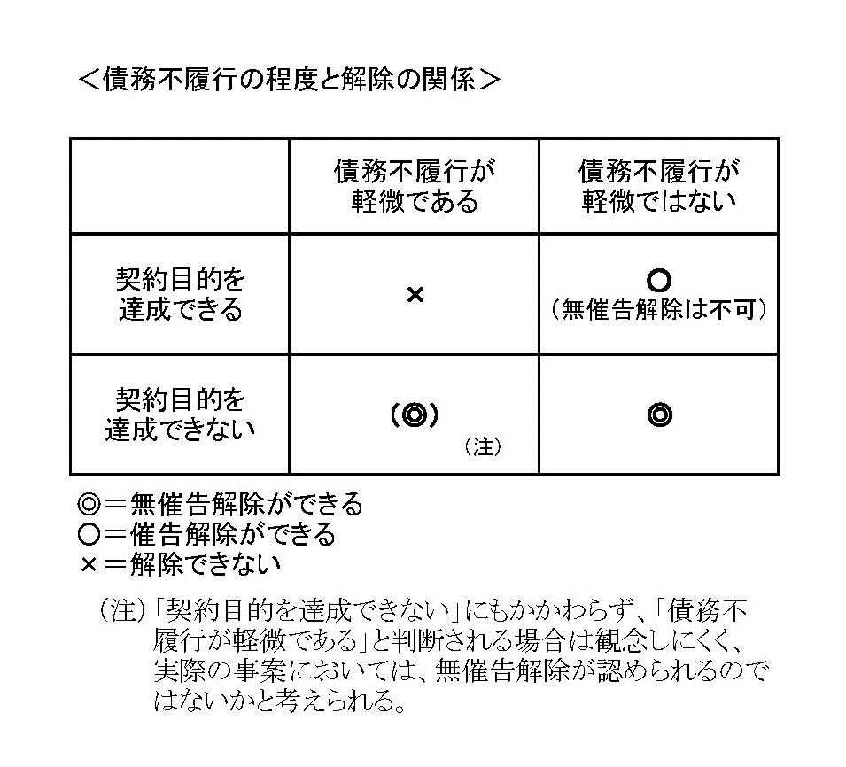 催告解除・無催告解除(マトリックス)2.jpg