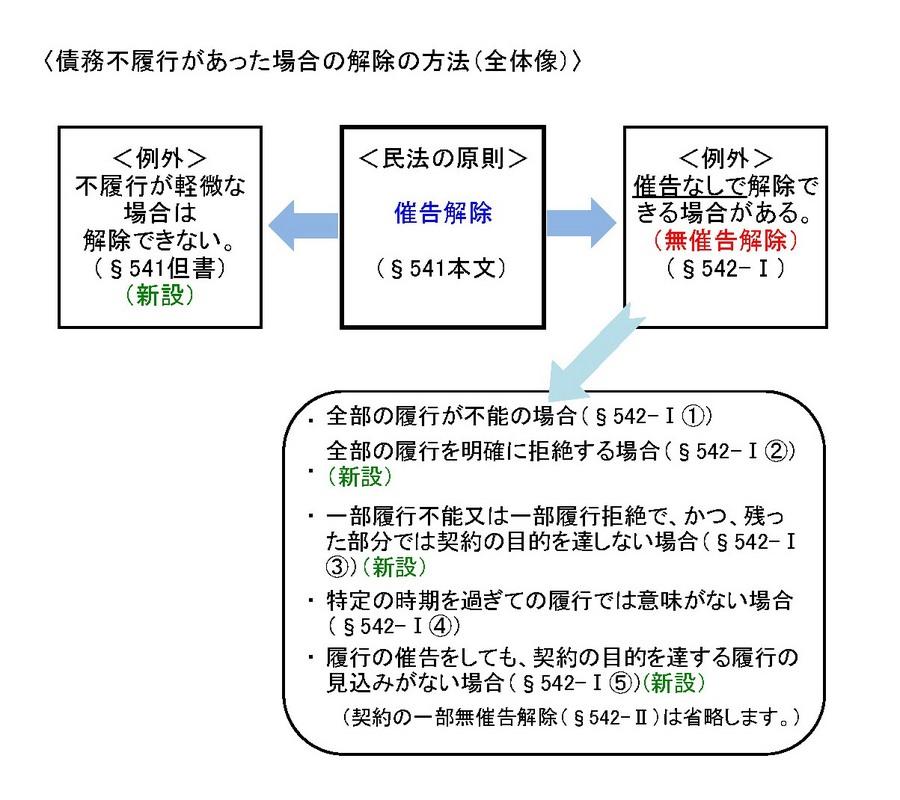 催告解除と無催告解除.jpg