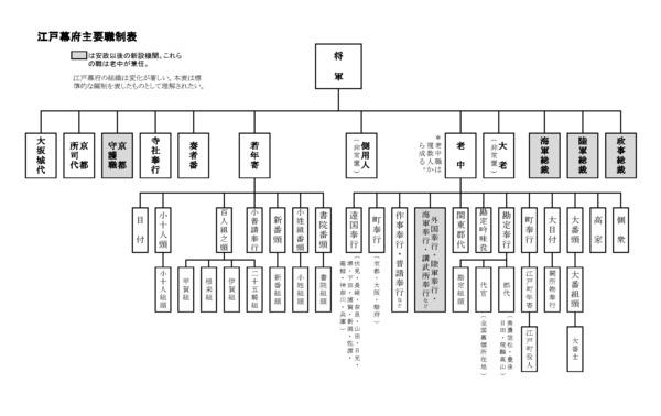 江戸幕府主要職制表(20190225_3).jpg