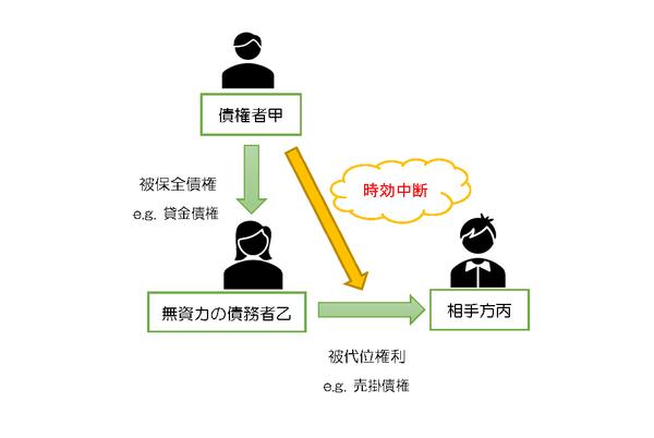 190602 民法改正(債権者代位権)まるごし.png