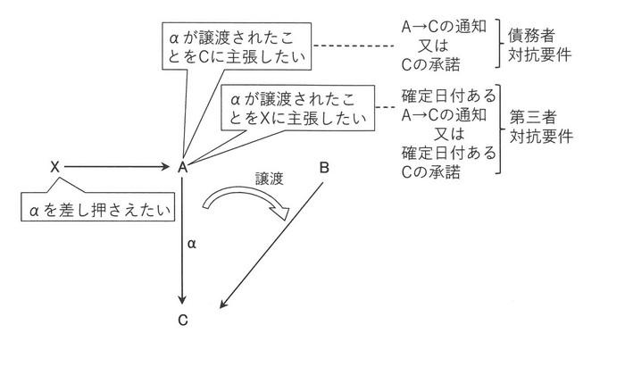 【図】対抗要件の説明.jpg