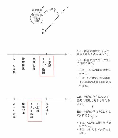 【図】将来債権.jpg