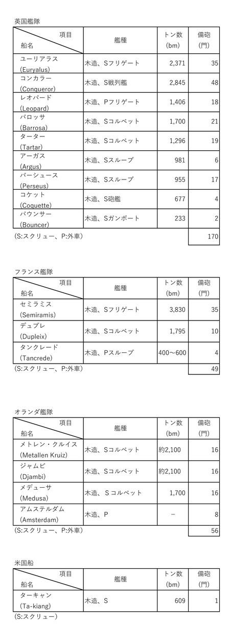 下関戦争における英、仏、蘭、米艦隊の構成.jpg