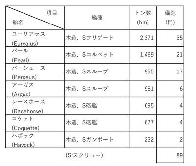 英国艦隊 下関戦争における艦隊の構成.jpg