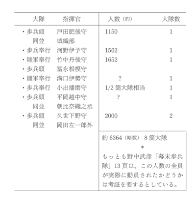 将軍直率の部隊(編成).png