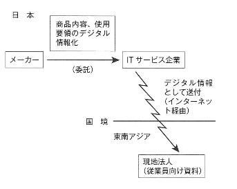 chikushi_export of digital information.jpg